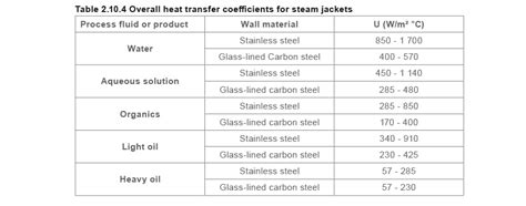 Heating with Coils and Jackets | Spirax Sarco